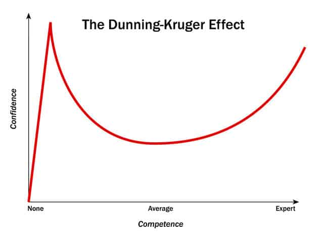 Chart showing the curvature for The Dunning-Kruger Chart.