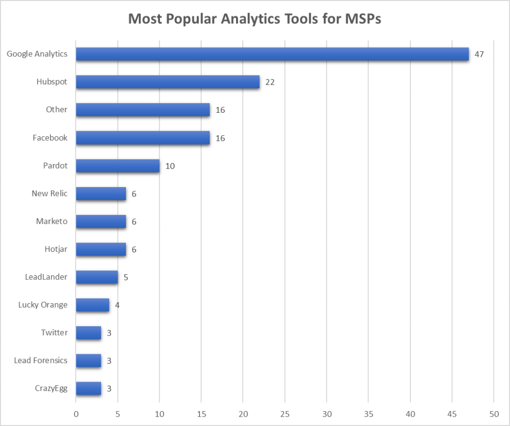 Most Popular Analytics Tools for MSPs