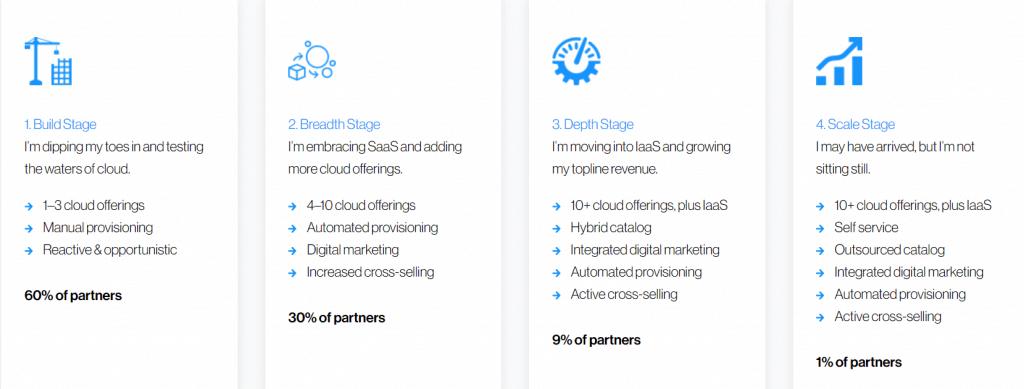 Ingram Micro's Cloud Awesomeness Roadmap