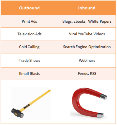 HubSpot table comparing outbound and inbound marketing